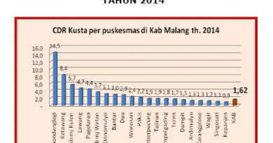 Pers Rilis: Catatan Linksos untuk Penanggulangan Kusta di Kabupaten Malang